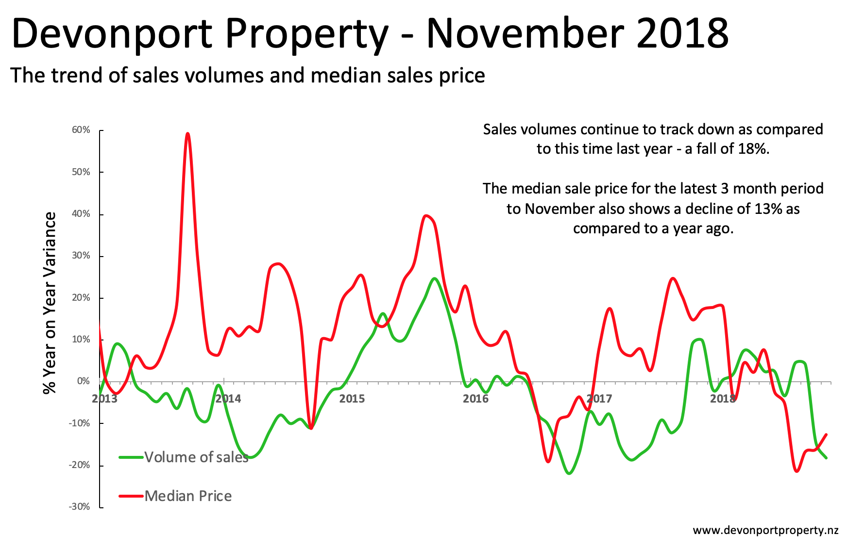 Devonport Property Nov 2018 - Total property variance 3MMT.png