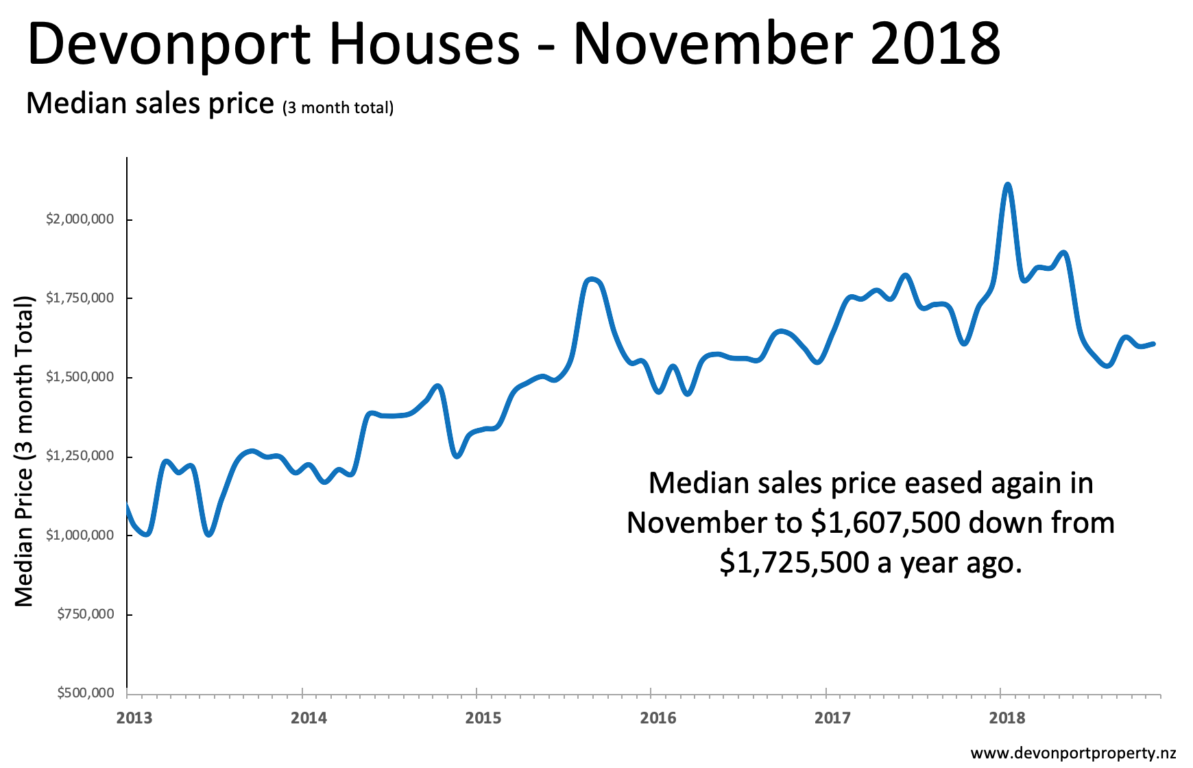 Devonport Property Nov 2018 - Houses median price 3MMT .png