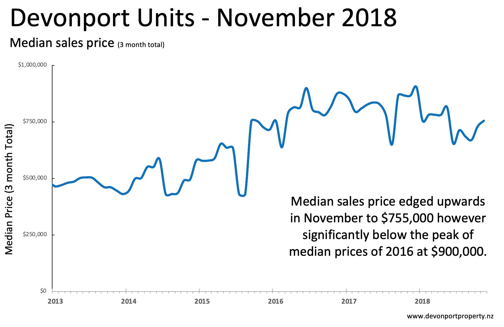 Devonport Property Nov 2018 - Unit median price 3MMT .png