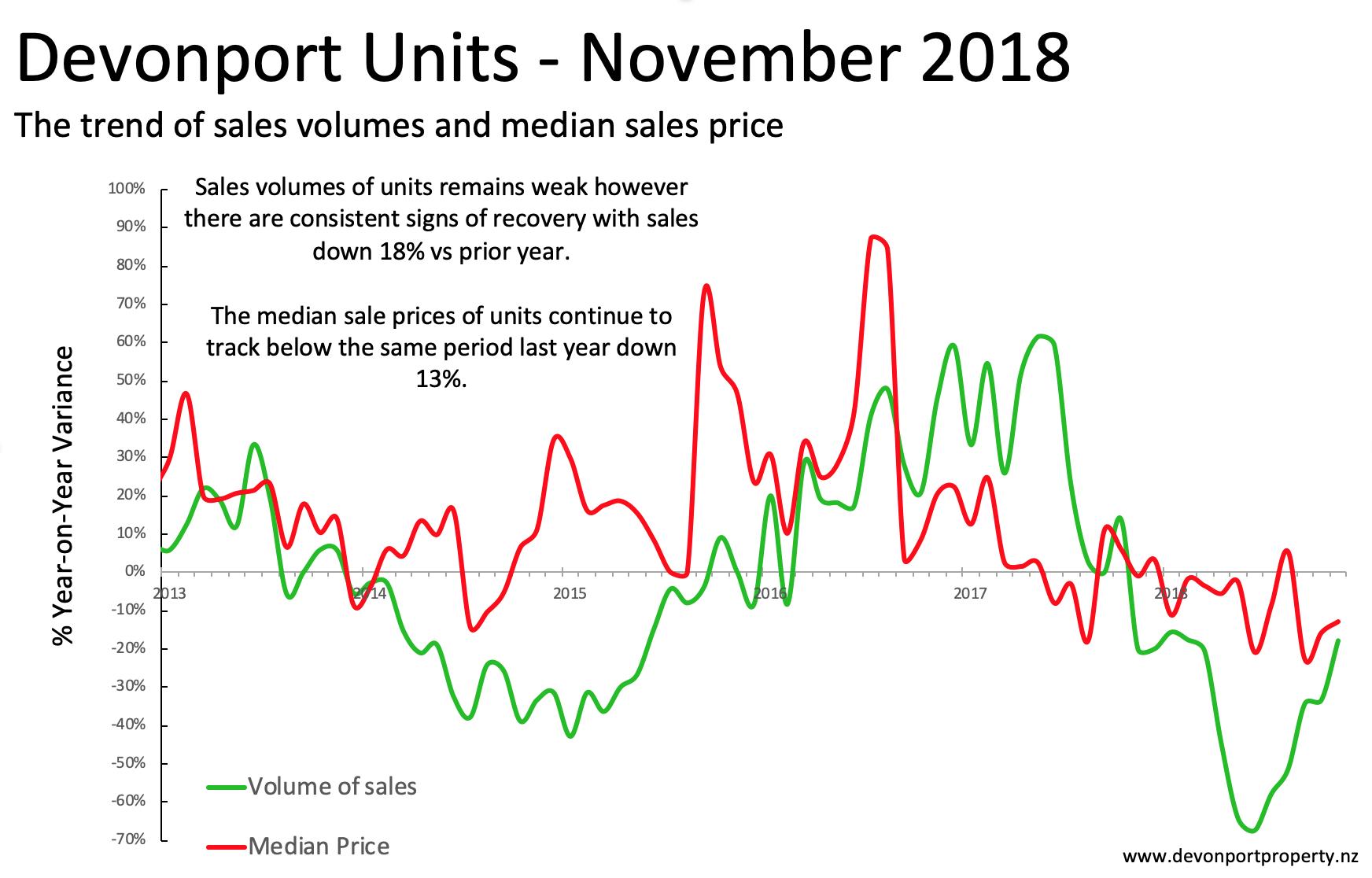 Devonport Property Nov 2018 - Units variance 3MMT .png
