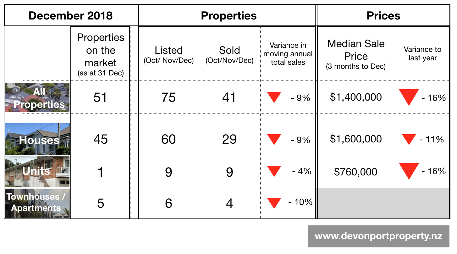 Devonport Property December 2018 Summary table.png