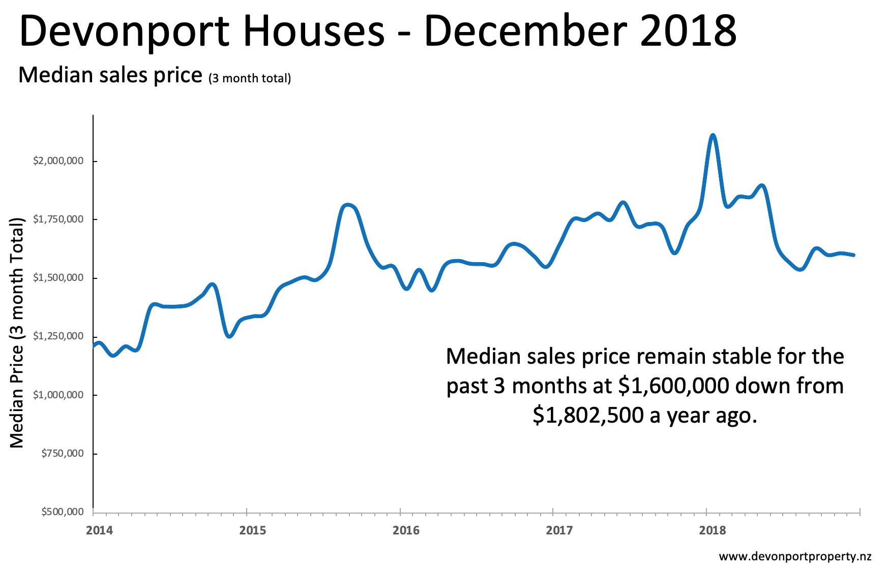 Devonport Property December 2018 Houses analysis median sales price 3MMA.png