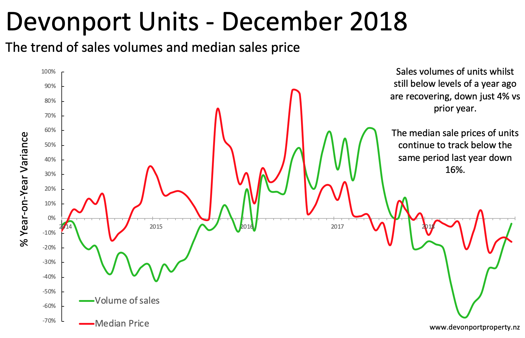 Devonport Property December 2018 Units analysis sales and price 3MMA.png