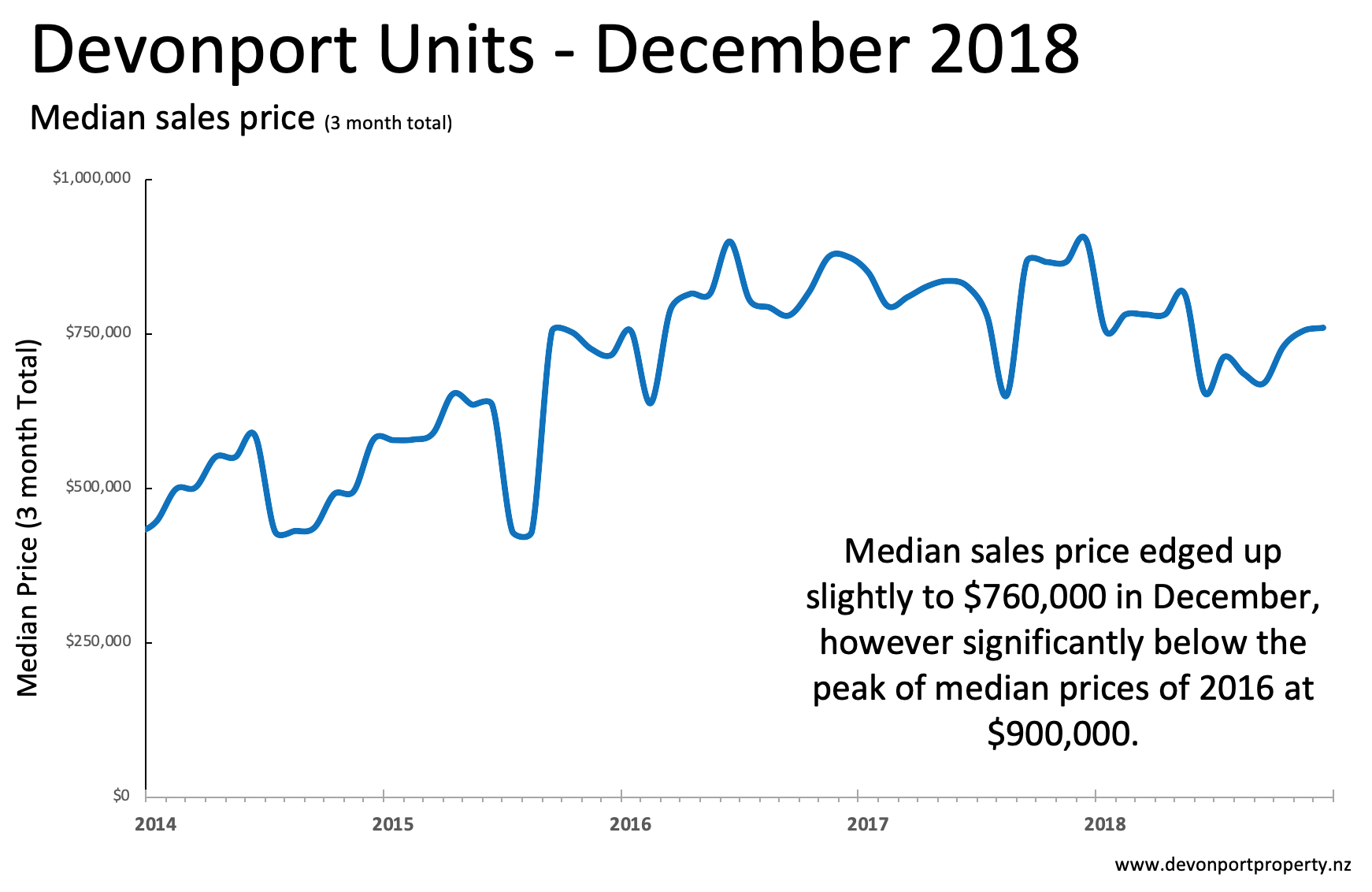 Devonport Property December 2018 Units analysis median sales price 3MMA.png