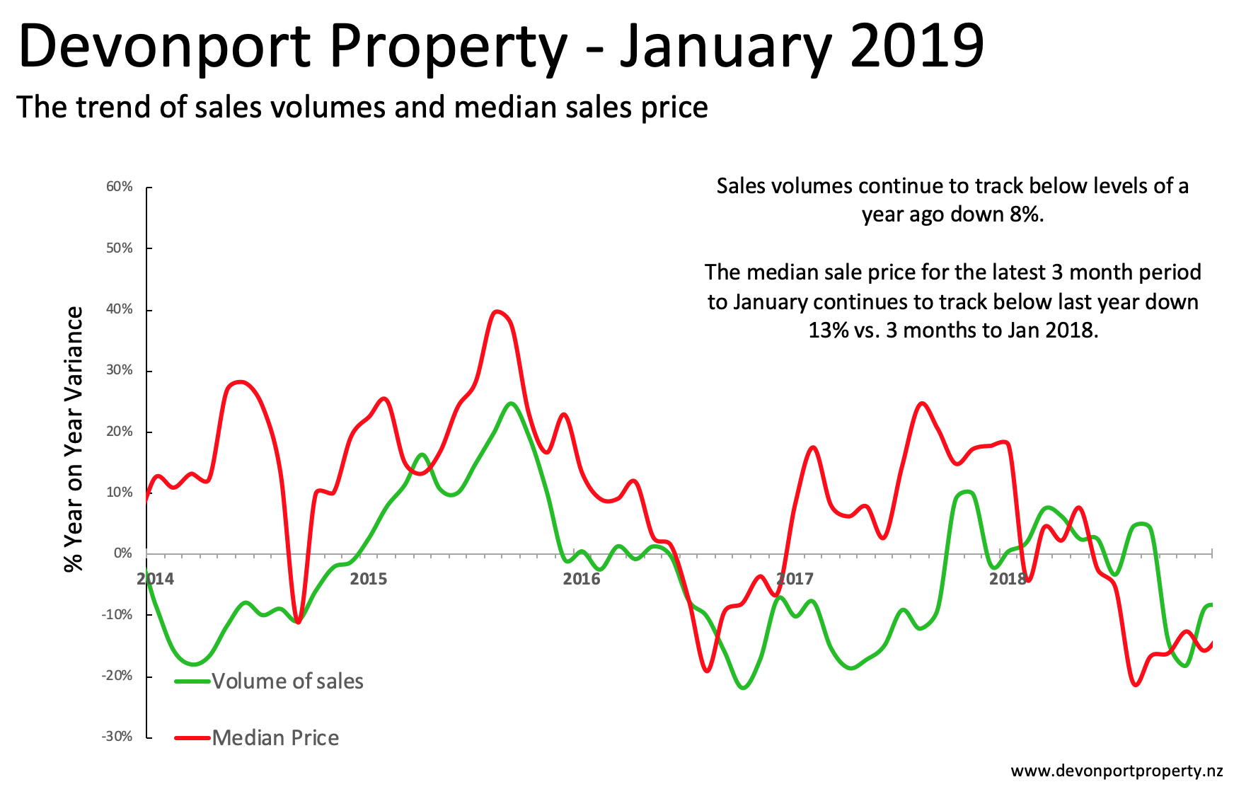 Devonport property analysis sales and prices Jan 2019.png