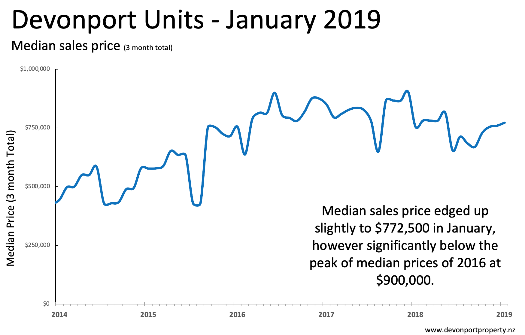 Devonport median units prices 3MMT Jan 2019.png