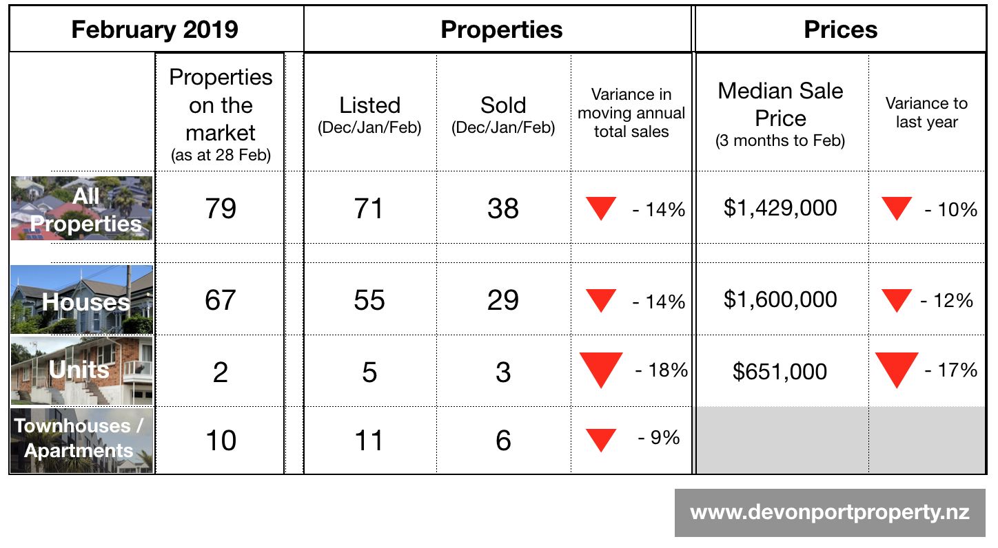Devonport Property NZ - Feb 2019 summary table of the property market.png