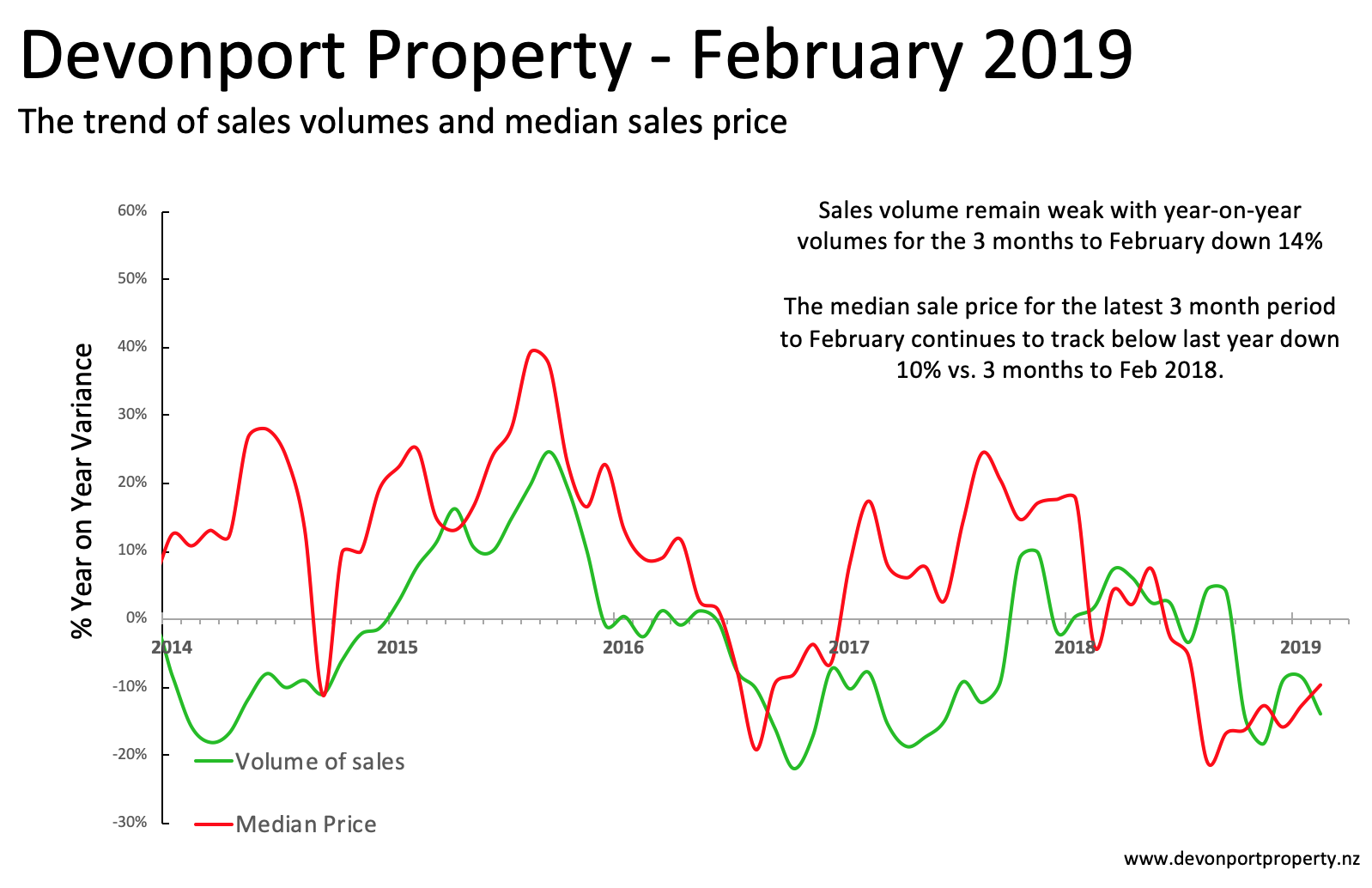 Devonport Property NZ Feb 2019 Total property sales and price variance 3MT.png