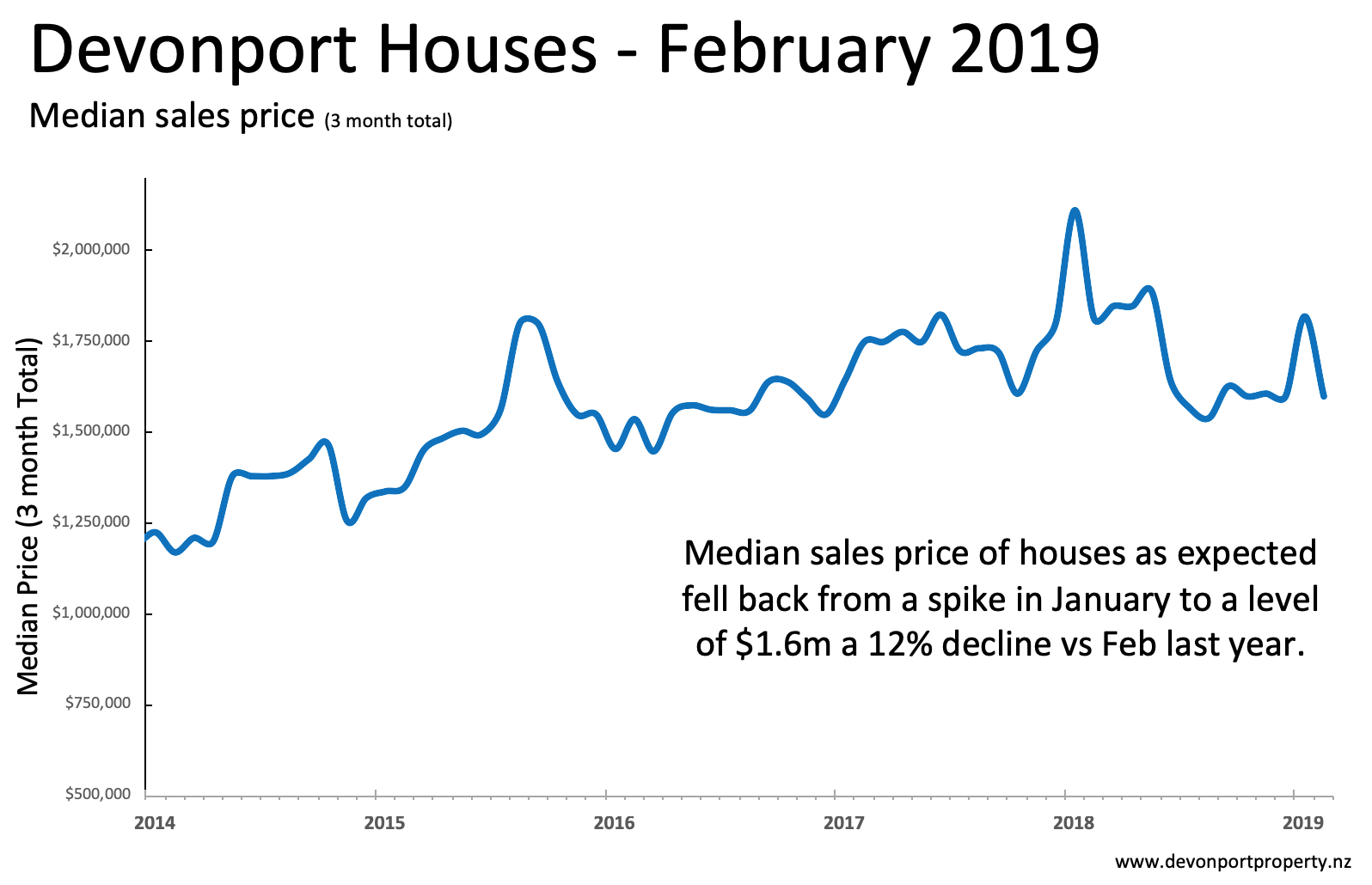 Devonport Property NZ Feb 2019 House median price 3MT.png