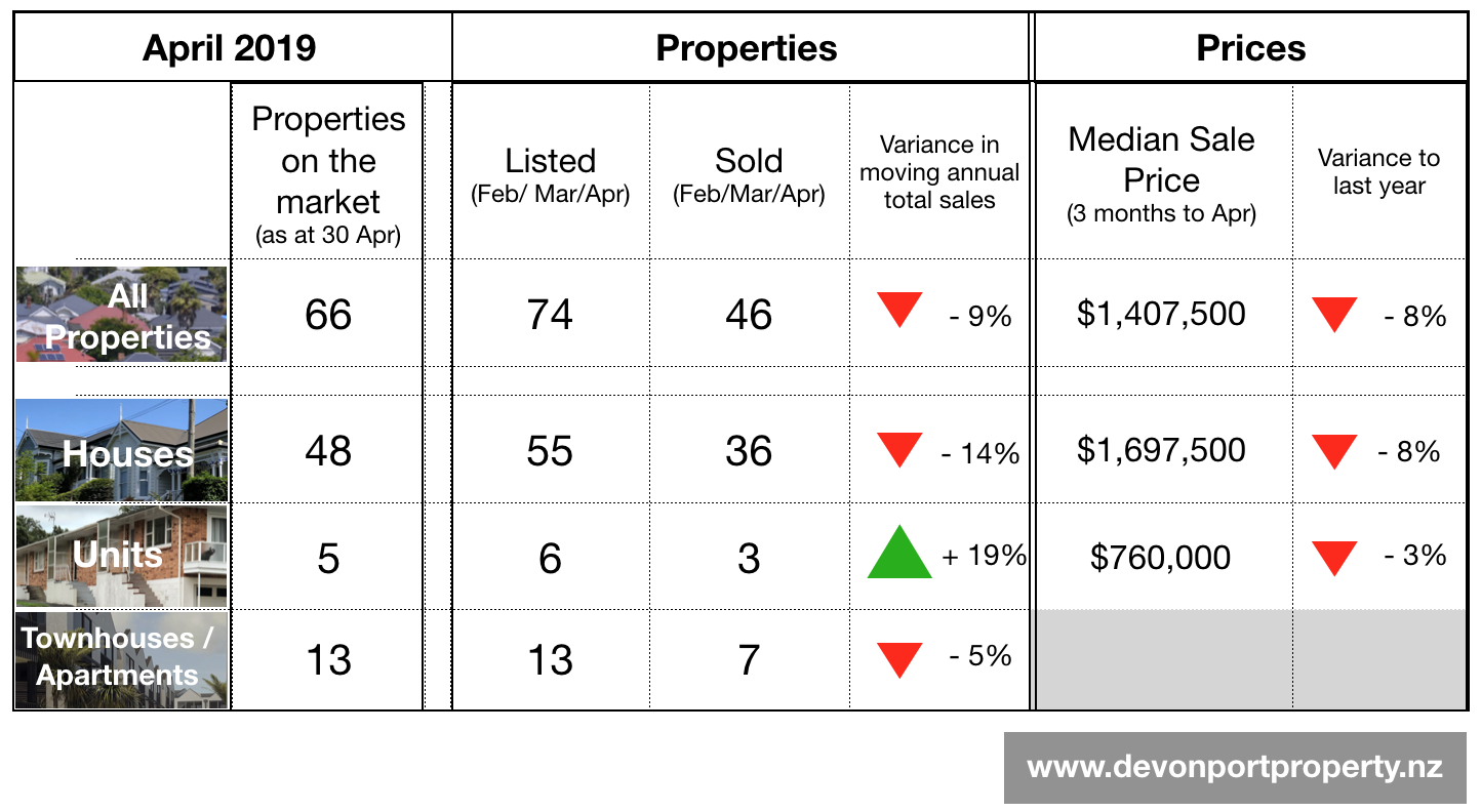 Devonport Property Report April 2019 Sumary table of data.png