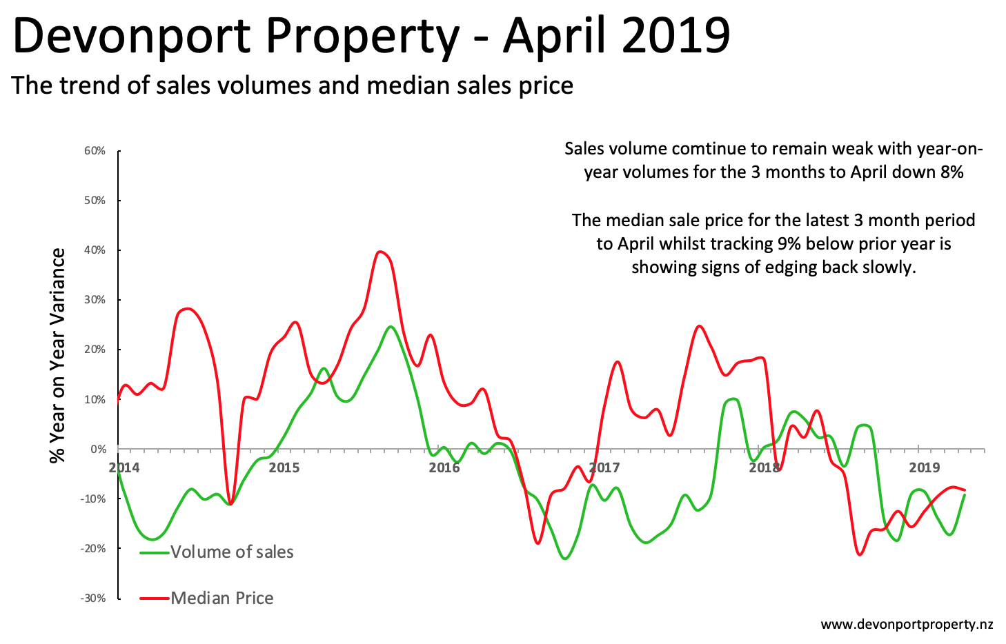 Devonport Property Report April 2019 Total Property variance vol and price 3M .png