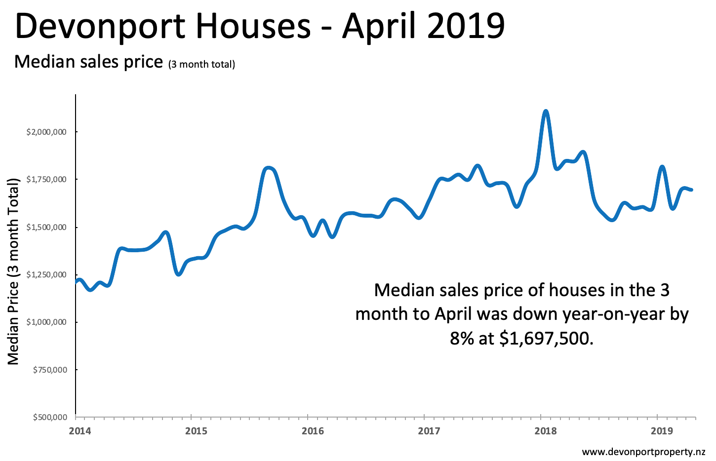Devonport Property Report April 2019 Houses price 3M .png