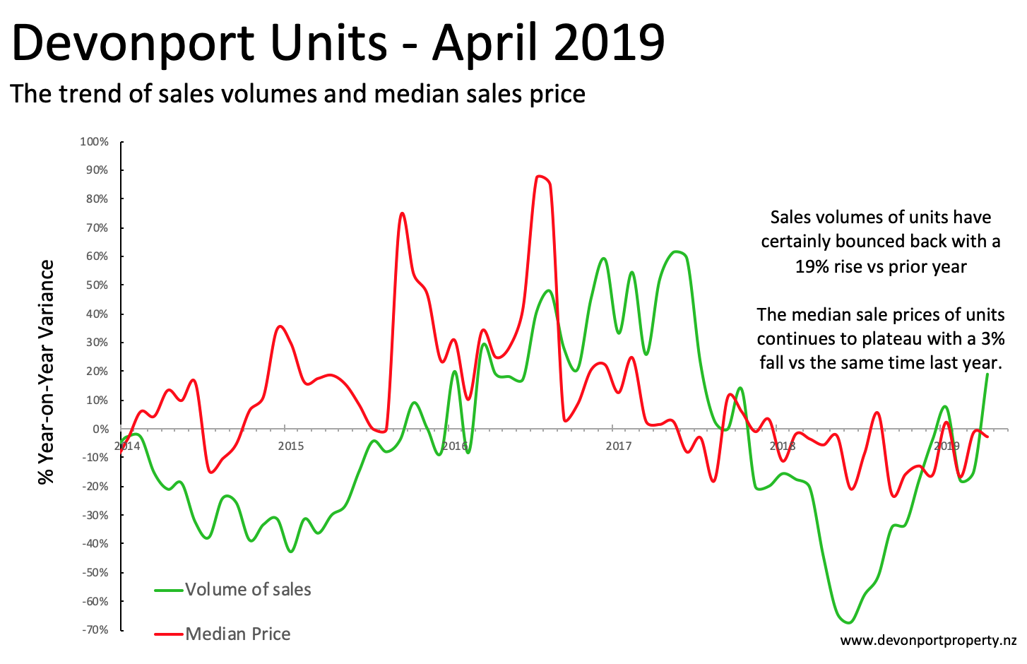 Devonport Property Report April 2019 Units variance vol and price 3M .png