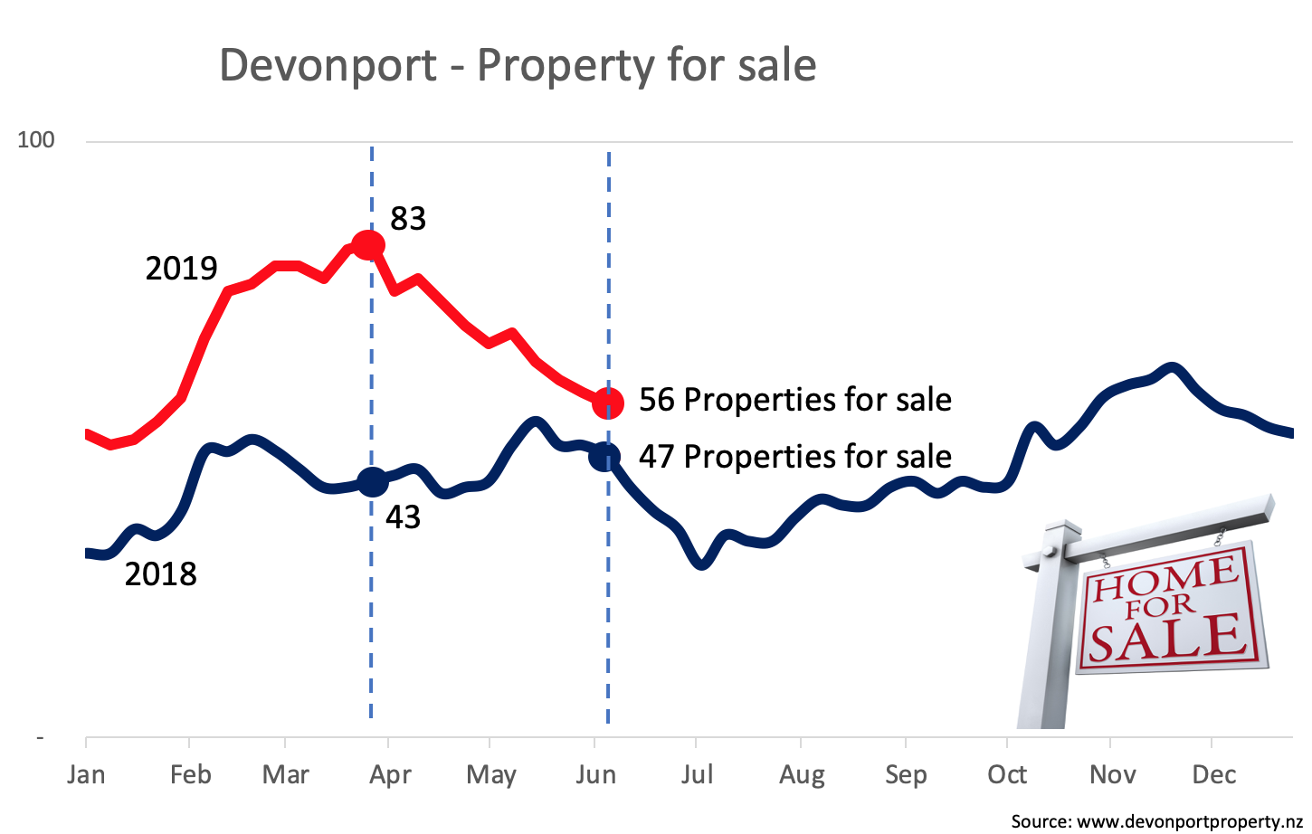 Comparative inventory of Devonport property for sale June 2019.png