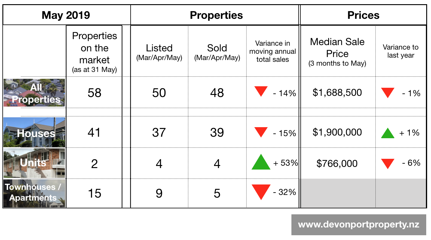 Devonport Property May 2019 Master Table of data.png