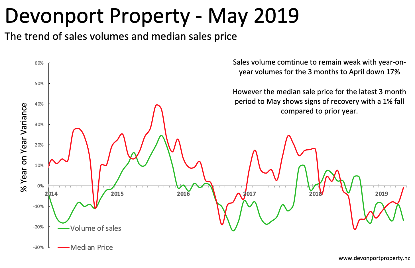Devonport Property May 2019 All properties variance of sales and price 3MMA.png