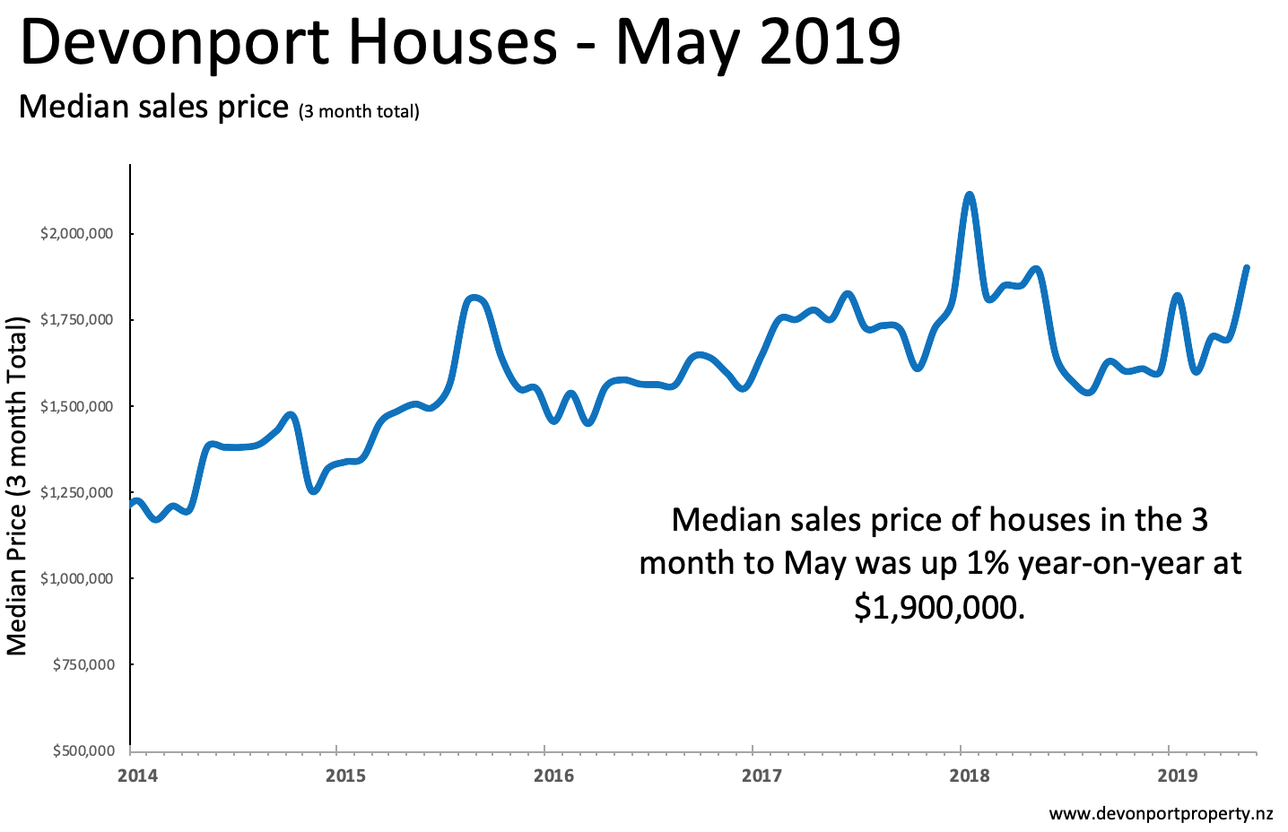 Devonport Property May 2019 Houses median sales price 3MMA.png