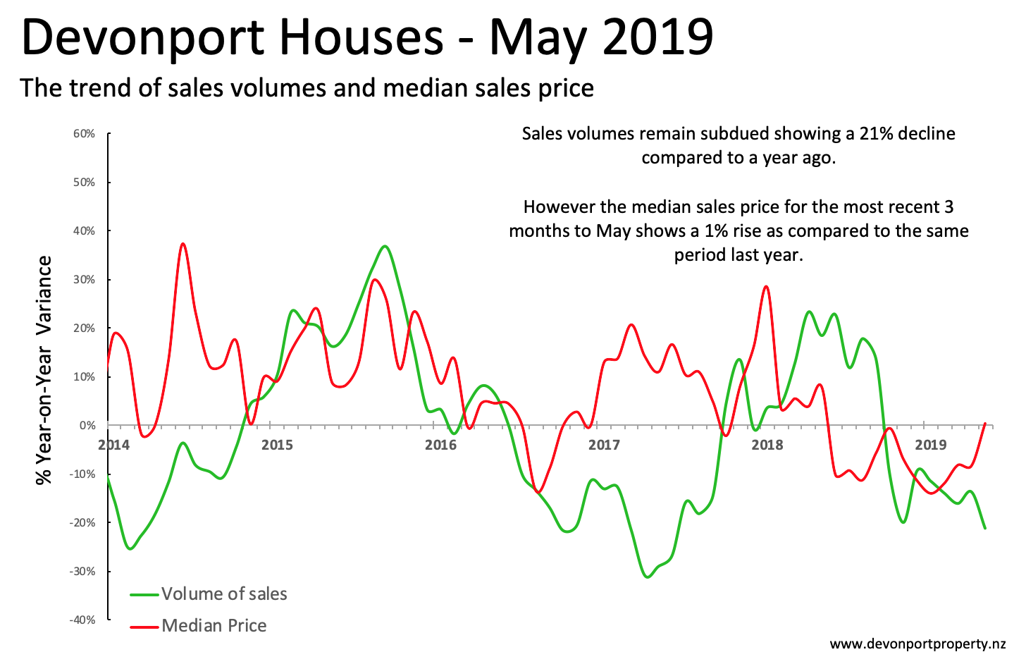 Devonport Property May 2019 Houses variance of sales and price 3MMA.png