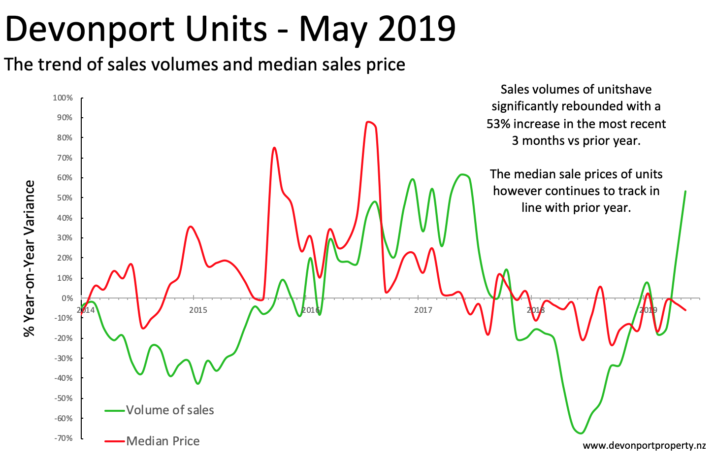 Devonport Property May 2019 Units variance of sales and price 3MMA.png