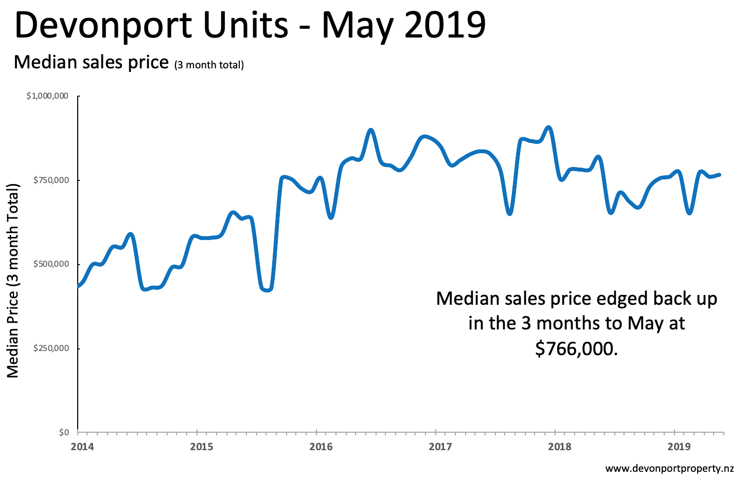 Devonport Property May 2019 Units median sales price 3MMA.png