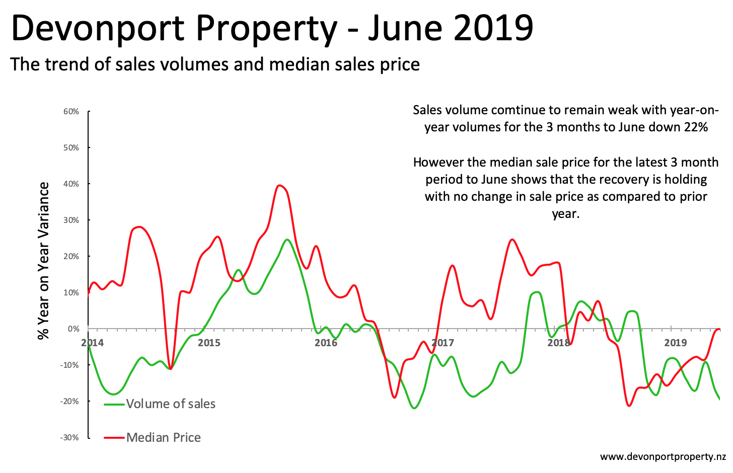 Devonport Property June 2019 variaince of sales and price 3 MMA.png