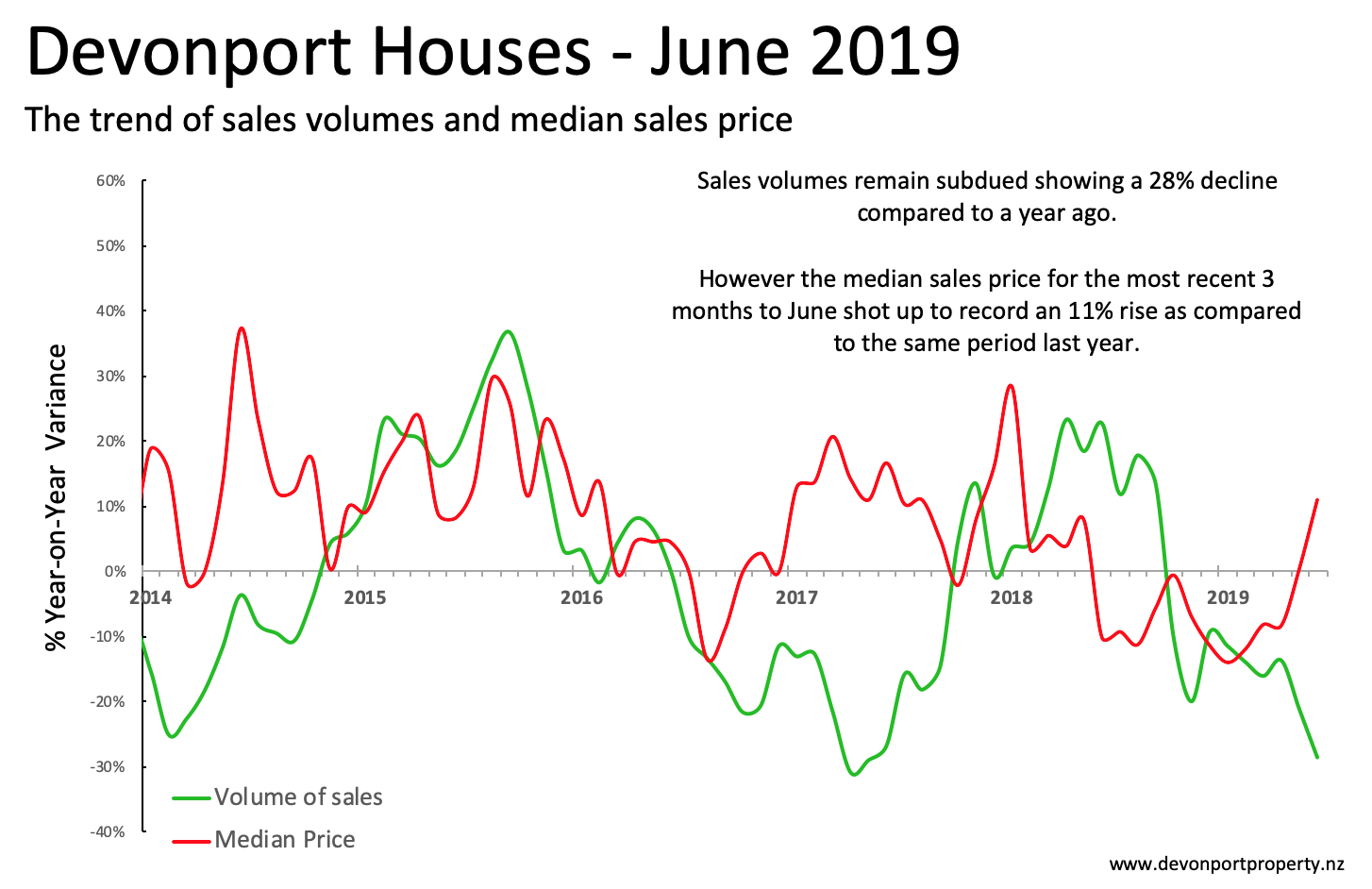 Devonport Property June 2019 Houses variance of sales and price 3 MMA.png