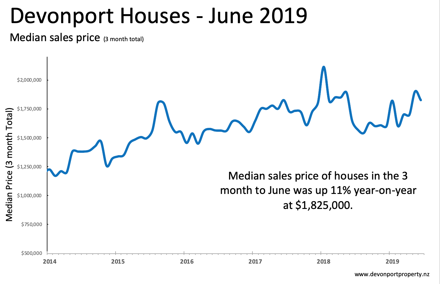 Devonport Property June 2019 Houses sales price 3 MMA.png