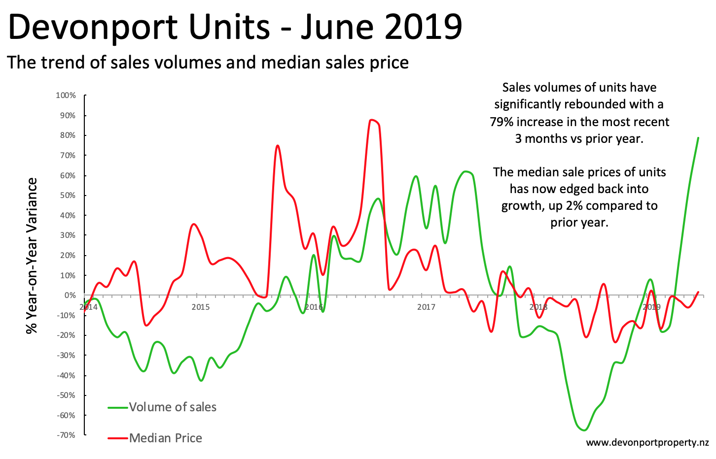 Devonport Property June 2019 Units variance of sales and price 3 MMA.png