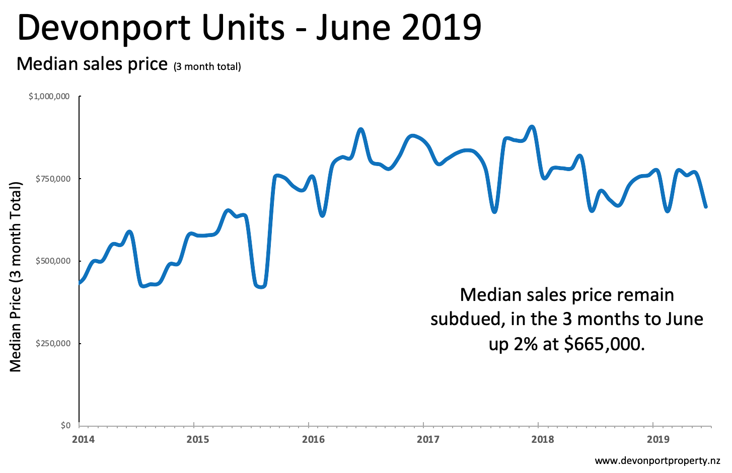 Devonport Property June 2019 Units sales price 3 MMA.png