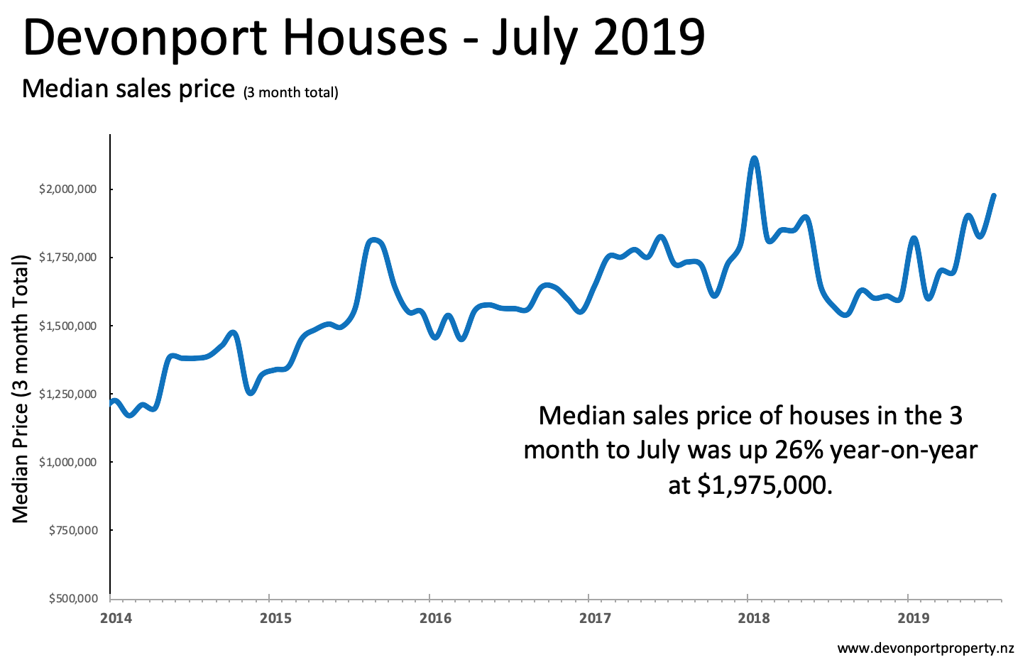Devonport Property July 2019 trends in house median price 3 month sales.png