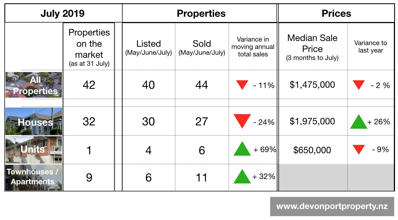 Devonport Property July 2019 Summary of property market.png