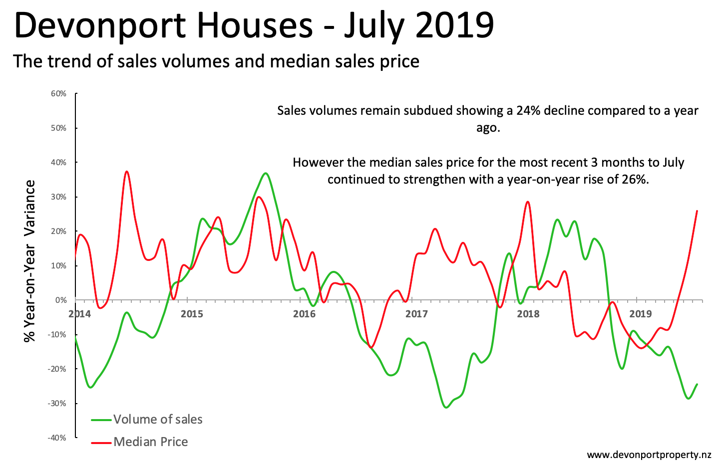Devonport Property July 2019 trends in house sales 3 month sales.png