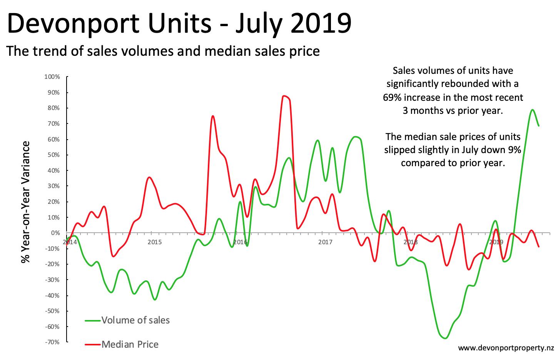 Devonport Property July 2019 trends in unit sales 3 month sales.png