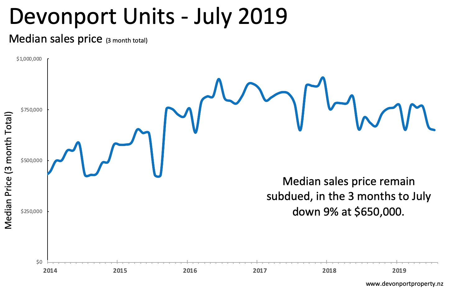 Devonport Property July 2019 trends in unit median price 3 month sales.png