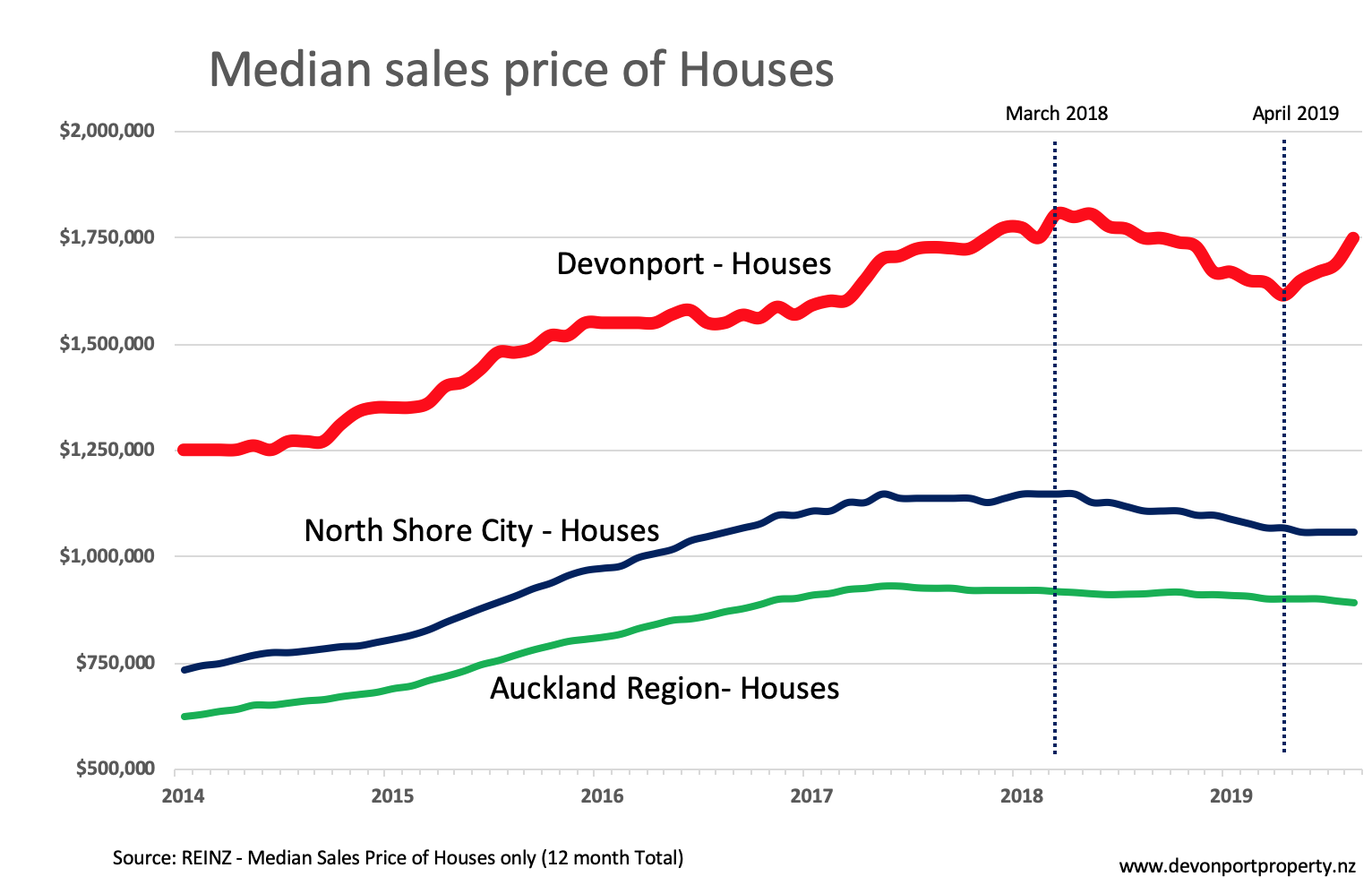 Devonport Auckland North Shore median sales price 12 months Aug 2019.png