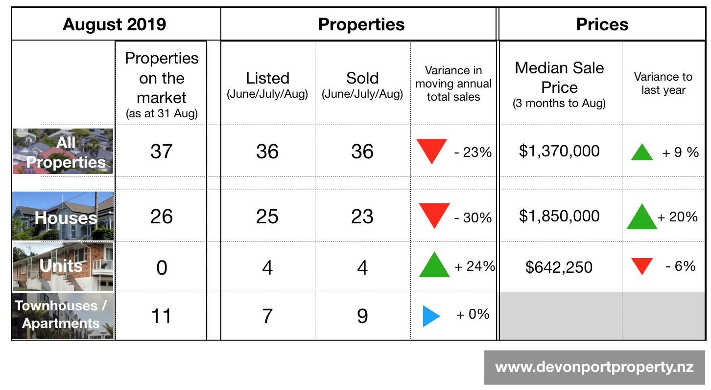 Devonport Property August 2019 Summary table.png