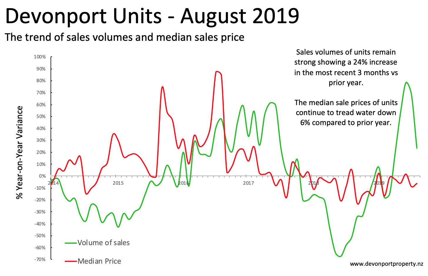 Devonport Property August 2019 Units variance of sales and prices 3 MMT.png