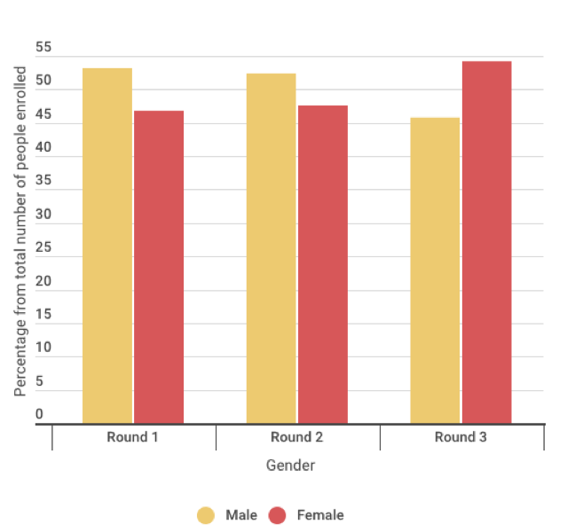 Gender distribution of participants in the programme. Female (red), male (yellow).