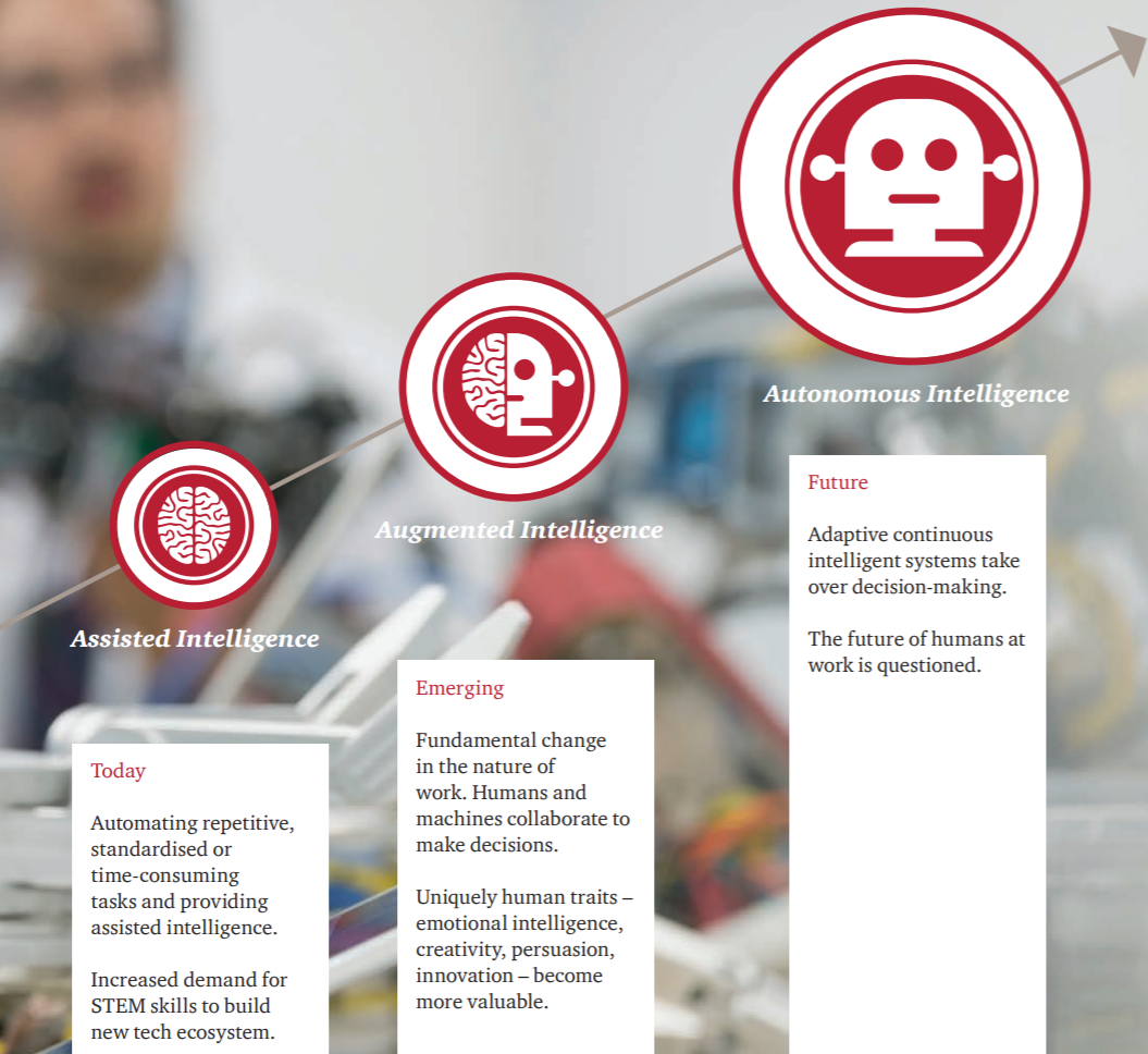 Source: PWC report on Workforce of the future