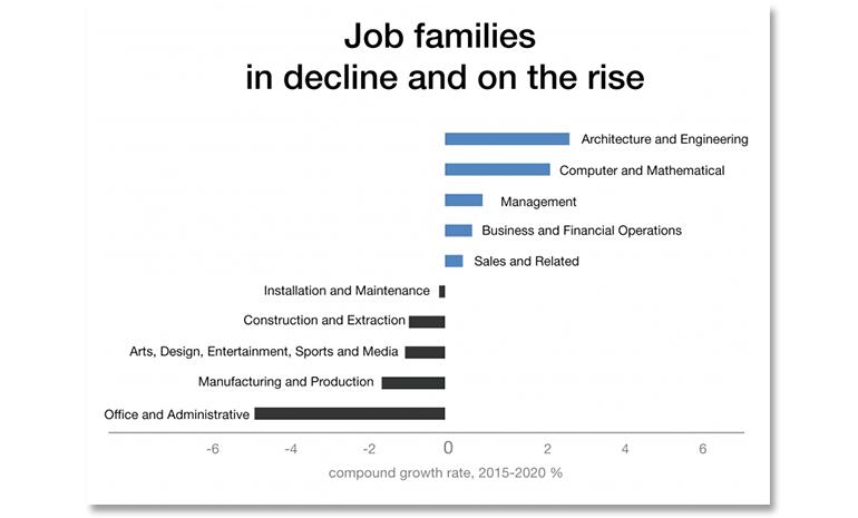 The Future of Jobs survey (2016), World Economic Forum