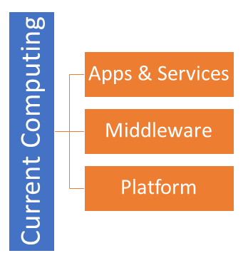 Current Computing Model
