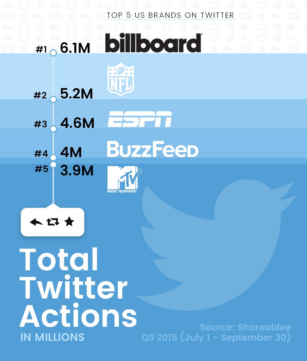 social media press - Billboard Named a Top Five Publishing Brand on Twitter (March 2017)Billboard Ranked No. 1 U.S. Brand on Twitter (2015)Billboard Increases Social Engagement By 558 Percent In Q1 2015Billboard Named No. 1 U.S. Publisher on Twitter For Second Half of 2015Top 10 Media Publishers for November 2015: Billboard Dominates Twitter Engagement