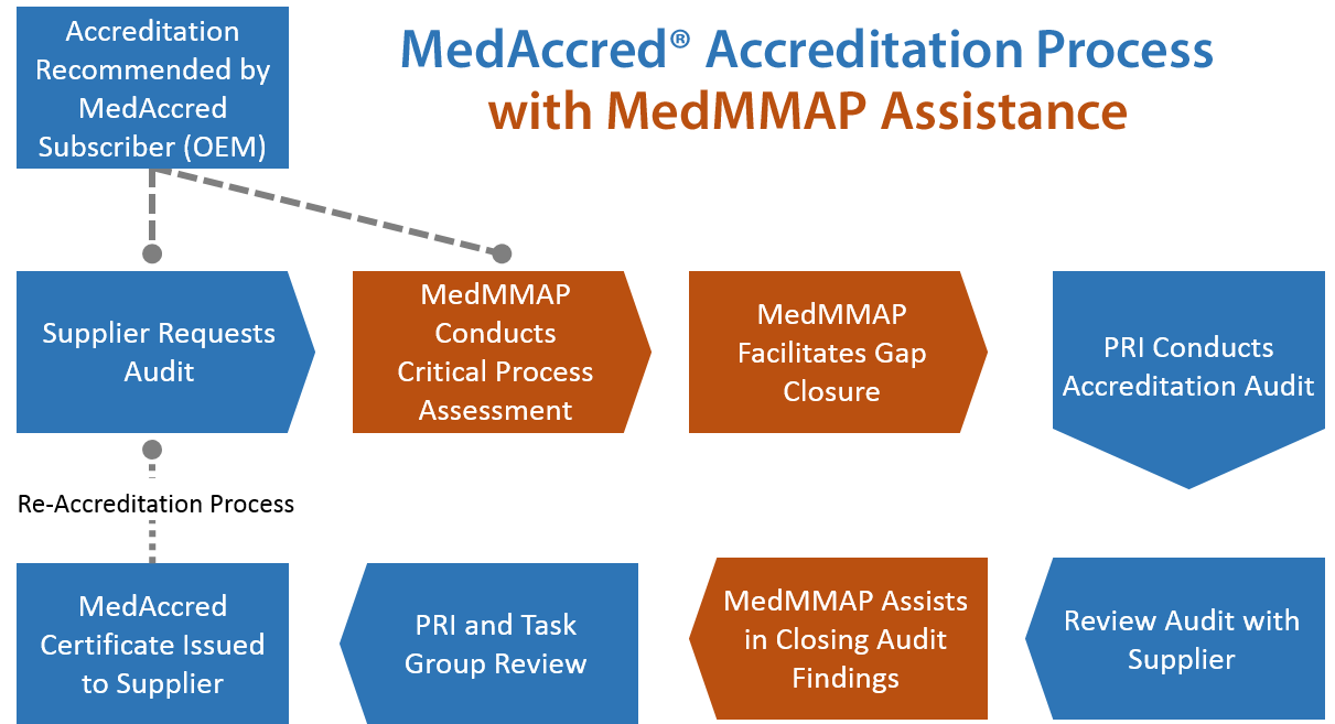 MedAccred-MedMMAP Accredidation Process MOD1.png