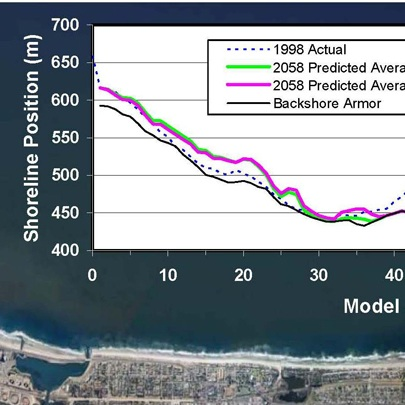 NUMERICAL MODEL OF SHORELINE EVOLUTION - SAN DIEGO COUNTY, CA