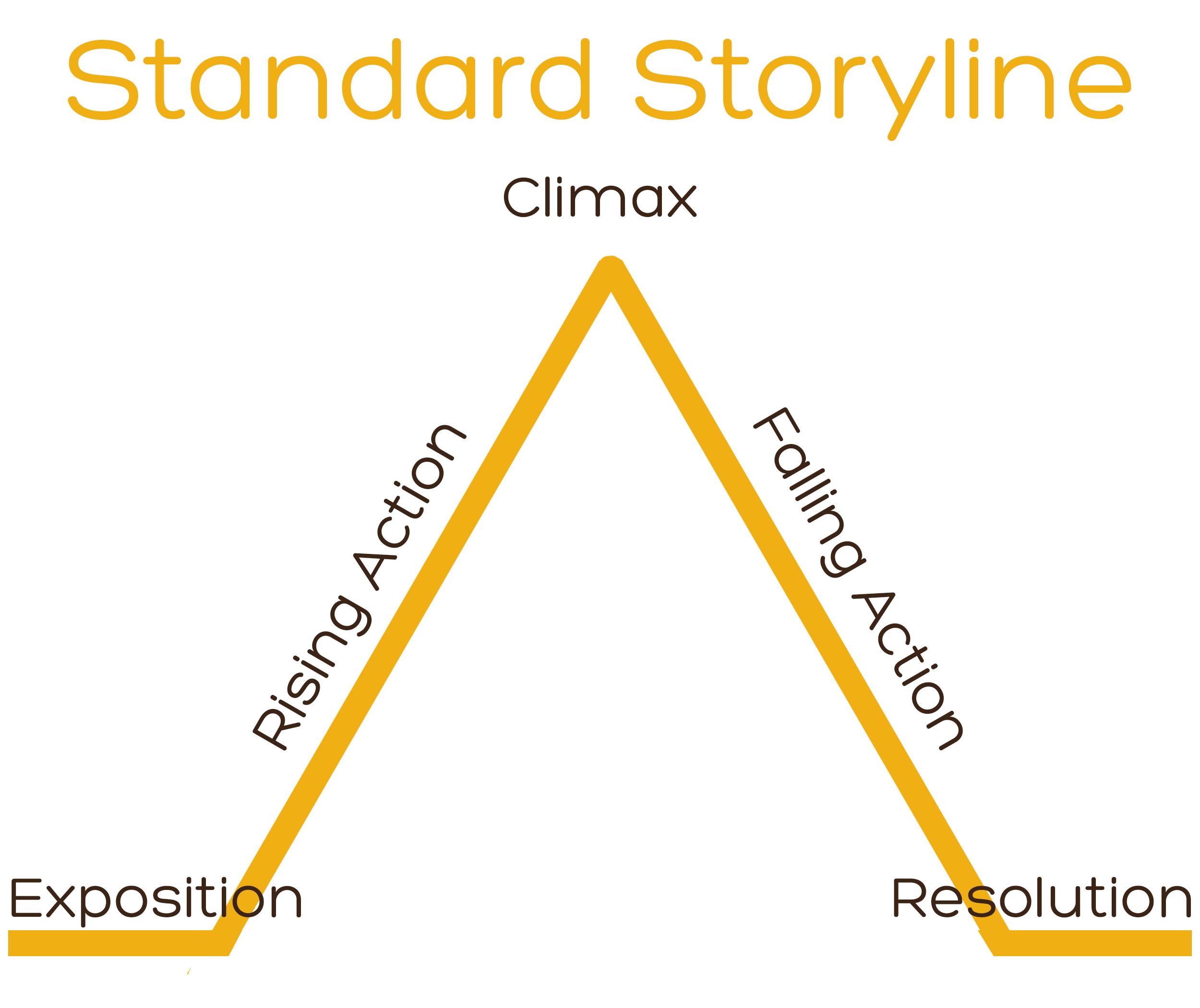 Standard Storyline.jpg