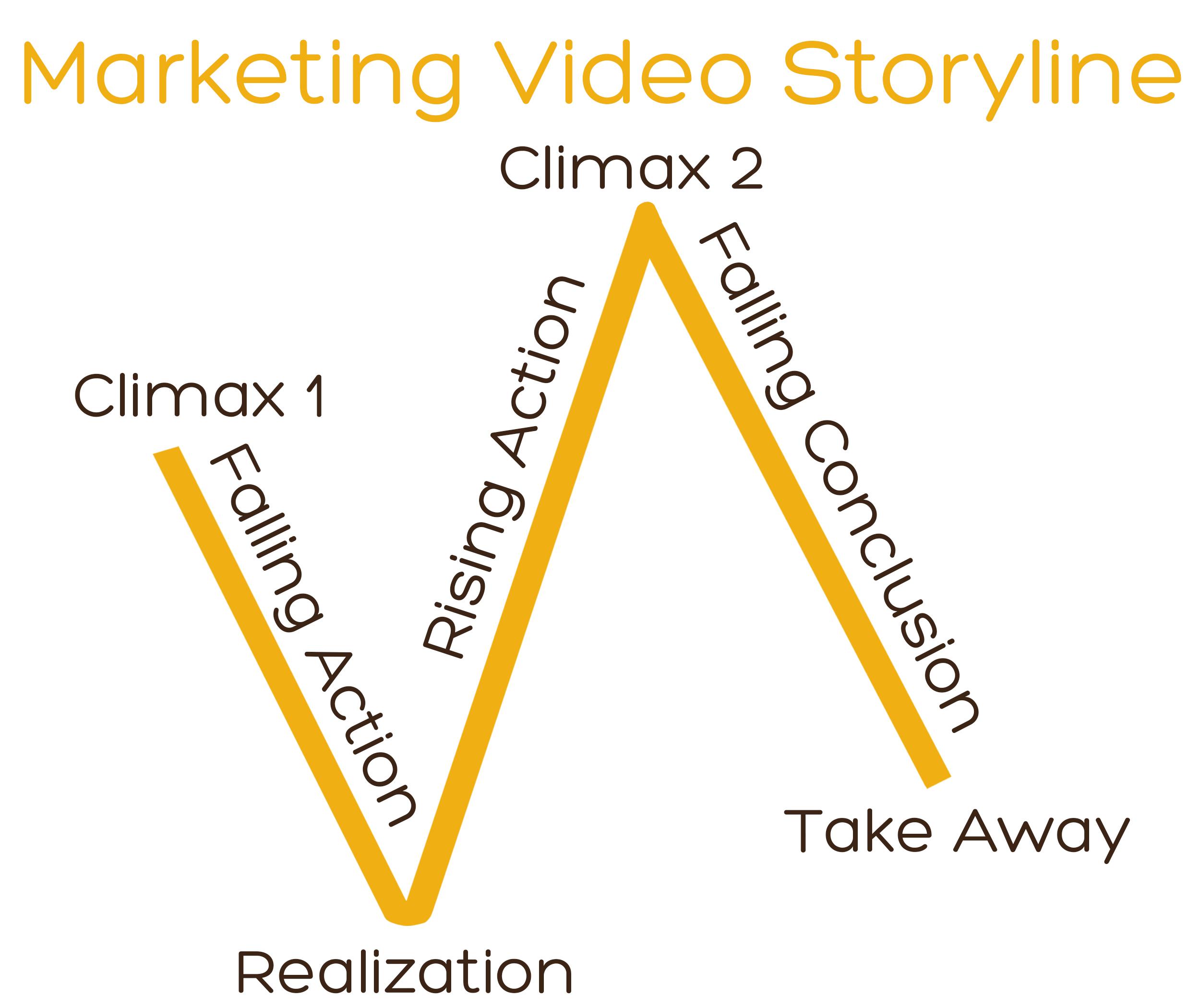 Video Storyline.jpg
