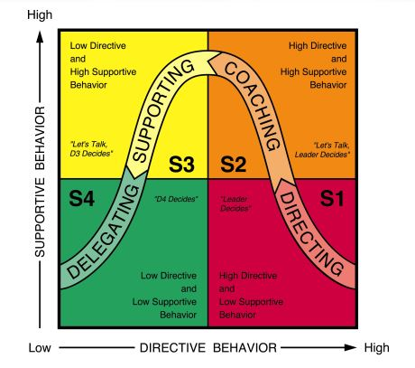 SLII leadership styles.JPG