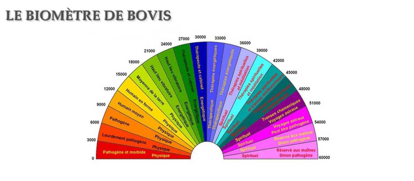 Echelle de Bovis - Taux Vibratoire