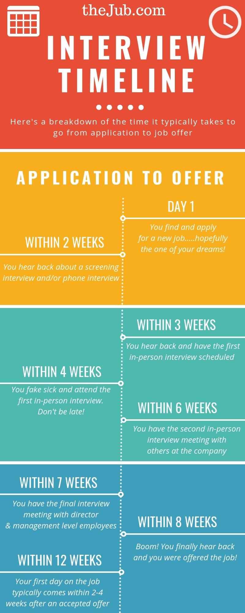 Job Interview Timeline