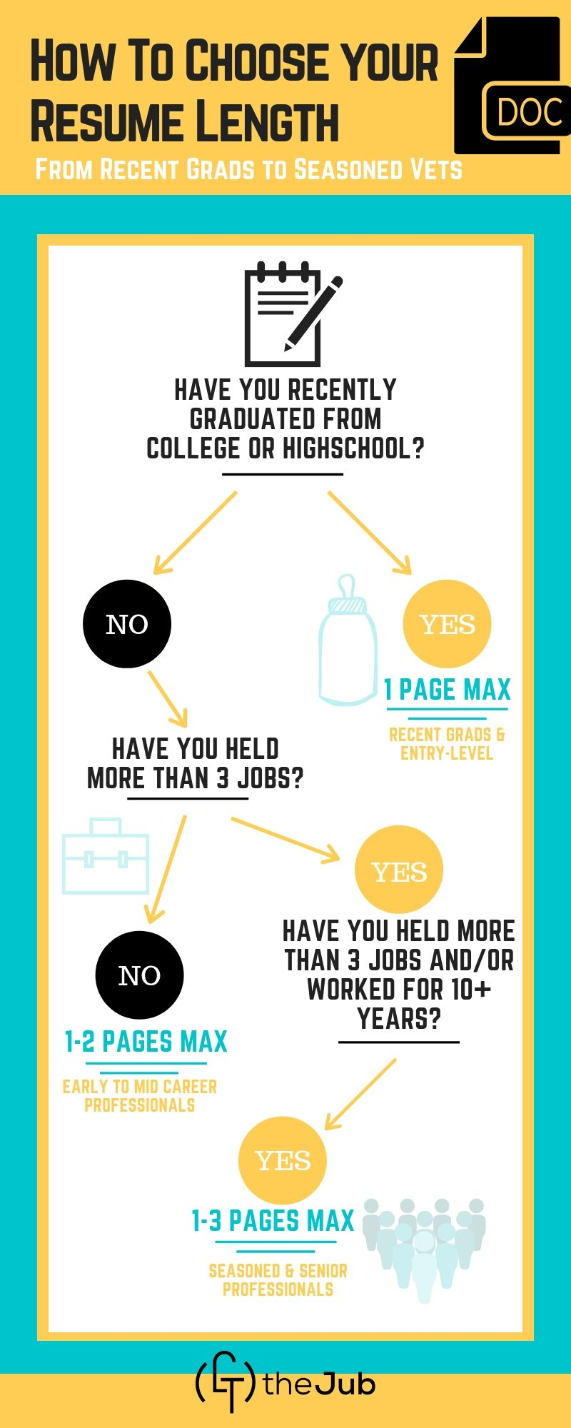 How to Pick a Resume Length